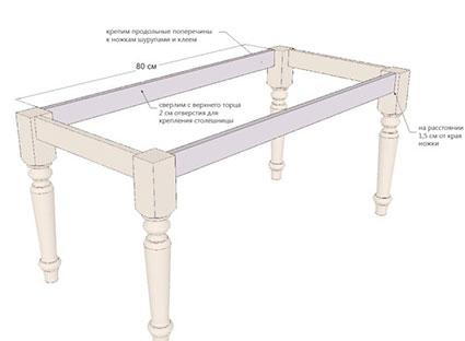 Конструкция каркаса стола